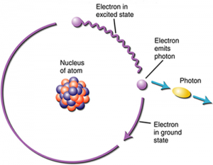 Φάσεις και αντιφάσεις ηλεκτρονίων και φωτονίων 2
