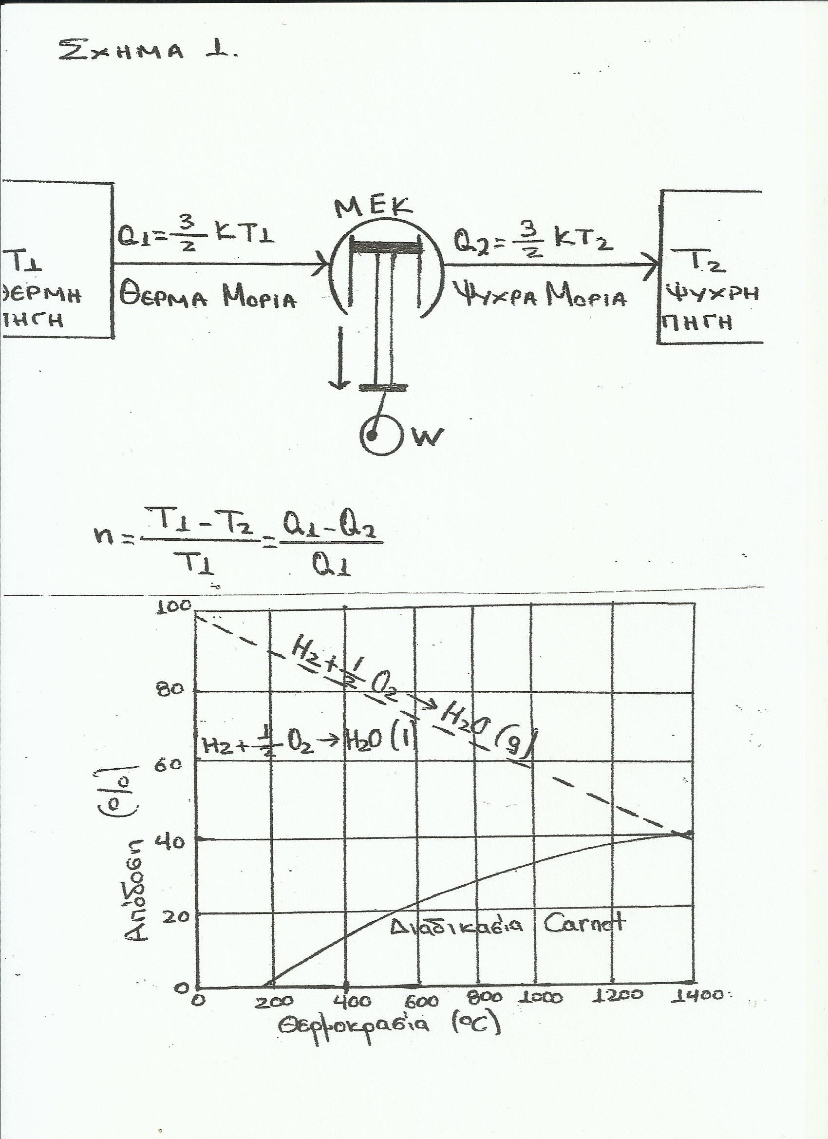 Η παράκαμψη της περιοριστικής διάταξης Carnot του 2ου νόμου της θερμοδυναμικής 3