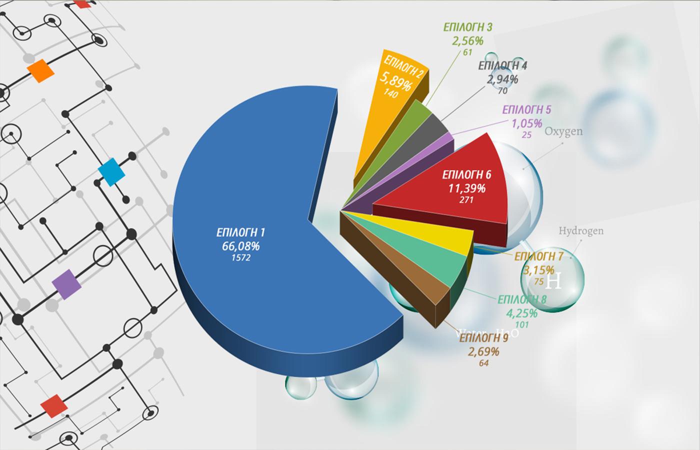Αποτελέσματα ψηφοφορίας για την εφεύρεση του Πέτρου Ζωγράφου